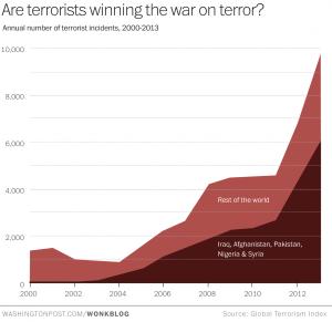 globalterrorismchartWaPo